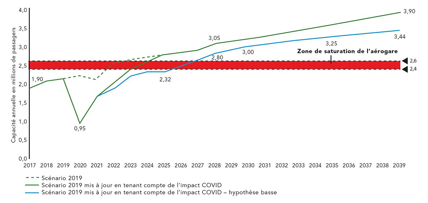 Projections de trafics réalisées en tenant compte de l'impact « COVID »